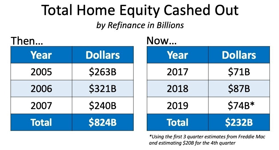 home equity cashout