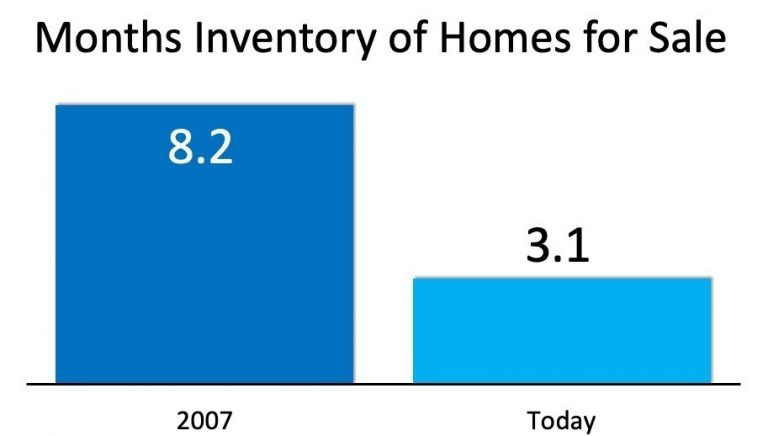 Months Inventory of Homes